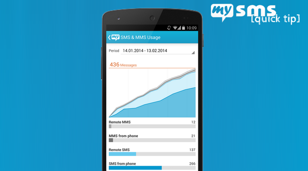 SMS & MMS usage overview